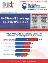 Starting your Real Estate Career? TOP REMAX offers free training